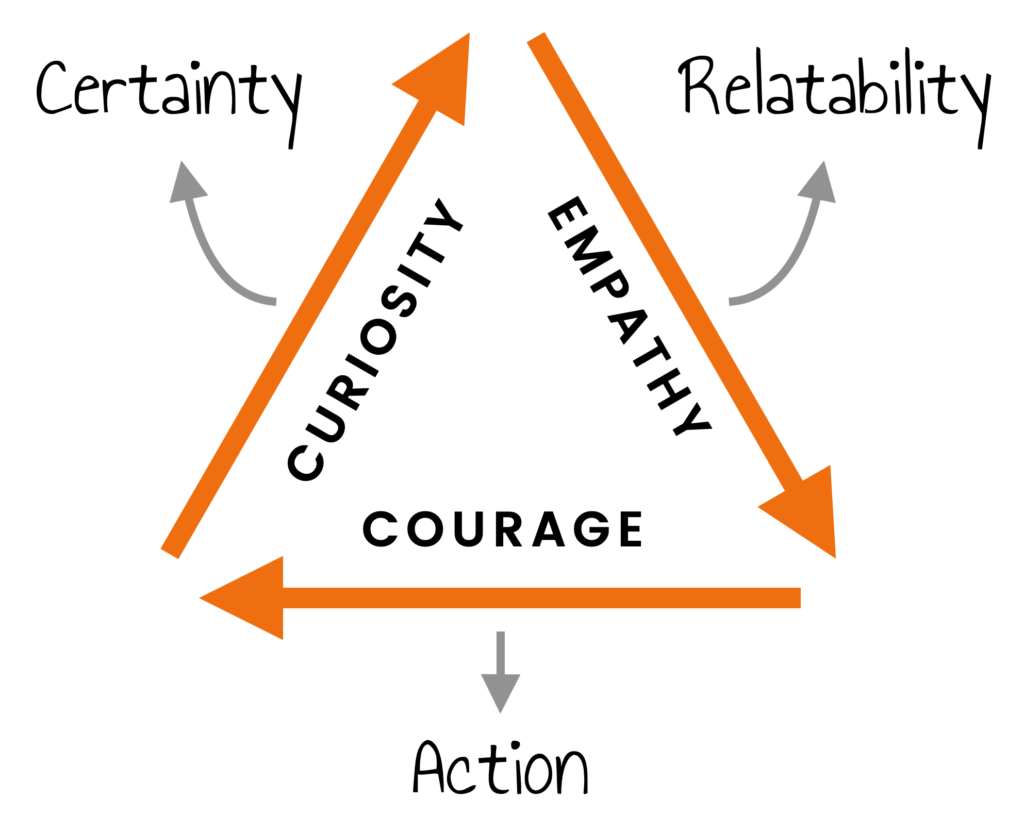 curiosity empathy courage 1024x831 - The 3 Critical Ingredients to Communicate with Confidence & Influence Others
